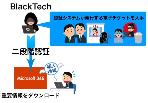 三菱電機へ標的型攻撃、今度はMicrosoft 365に不正アクセス。