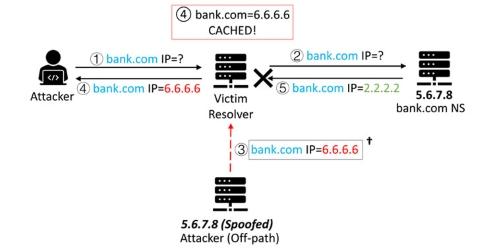SAD DNS —新しい欠陥がDNSキャッシュポイズニング攻撃を再び有効にする