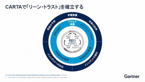 ゼロトラストの概念を包含した戦略的フレームワーク「CARTA」