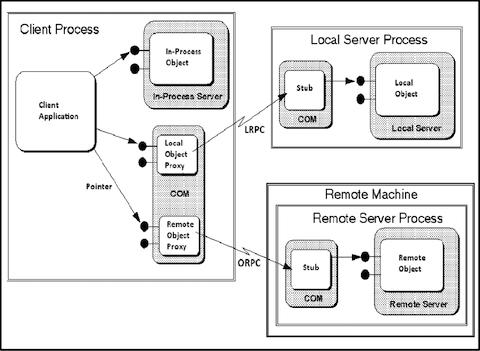 DCOMオブジェクトを使用したラテラルムーブメント:DVSフレームワーク