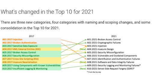 OWASP TOP 10 2021年版の紹介